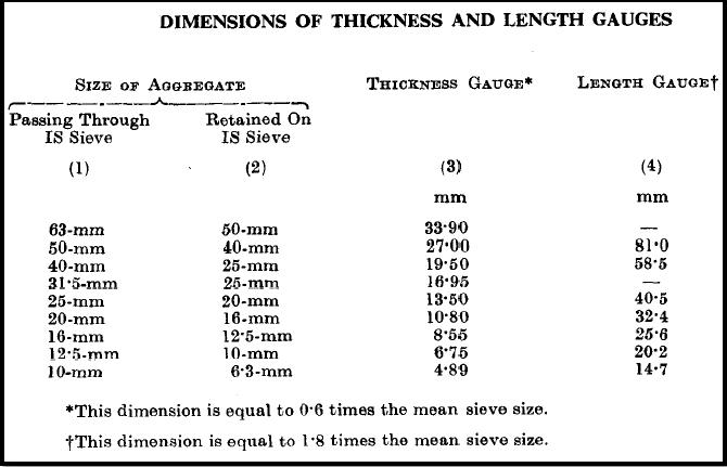 Dimension of Thickness and Le