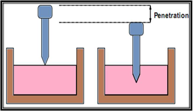 Penetration Value Of Bitumen Is1203-1978 - Civilblogorg-4081
