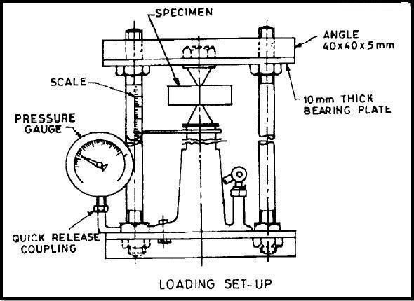 load testing machine