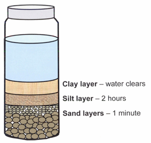 How to find out quantity of silt in fine aggregates in the for Why the soil forms layers in water