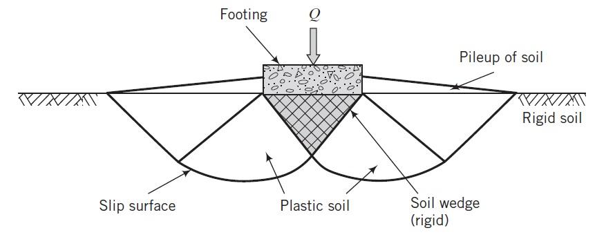 Bearing Capacity of Soil