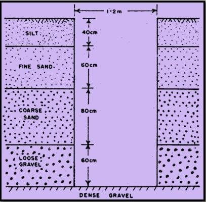 How to decide depth of soil exploration civilblog org for Soil exploration