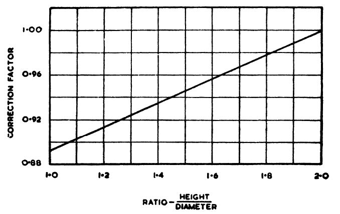 factors affecting strength of concrete pdf